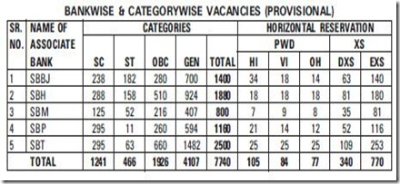 clerk jobs in SBI associate bank notification 2012